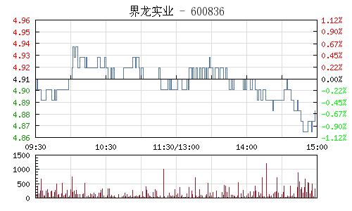 界龙实业(600836)行情走势图