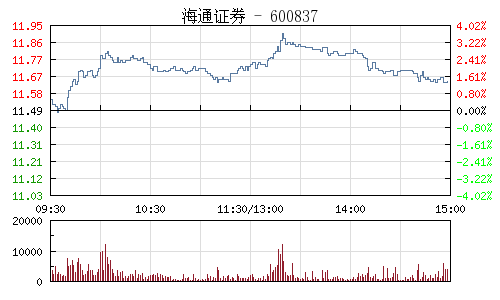 海通证券(600837)行情走势图