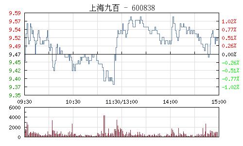 上海九百(600838)行情走势图