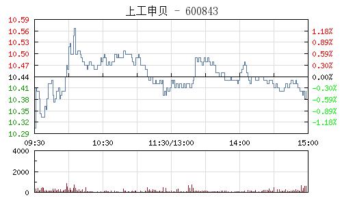 上工申贝(600843)行情走势图