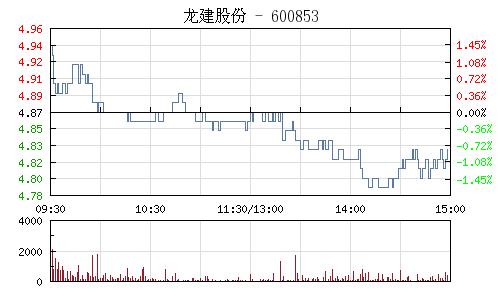 龙建股份(600853)行情走势图