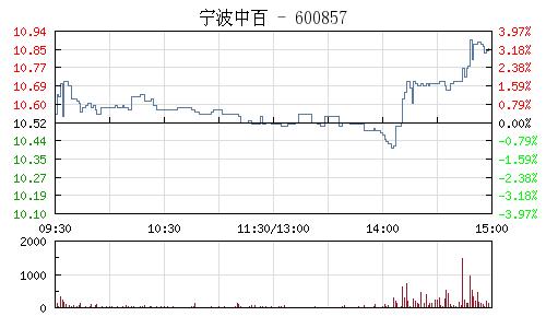 宁波中百(600857)行情走势图
