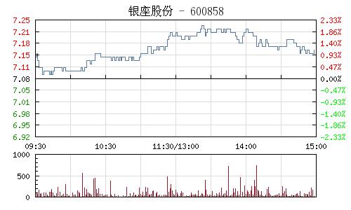 银座股份(600858)行情走势图