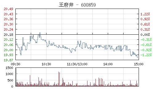 王府井(600859)行情走势图