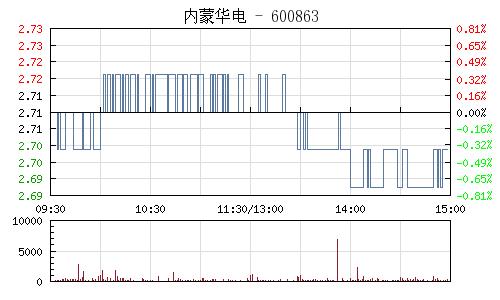 内蒙华电(600863)行情走势图