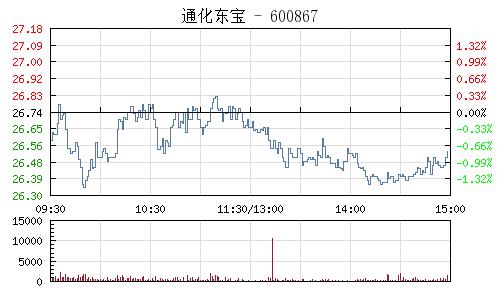 通化东宝(600867)行情走势图