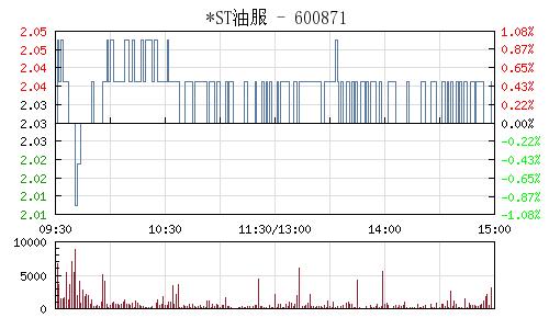 石化油服(600871)行情走势图