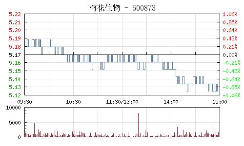 梅花生物(600873)行情走势图