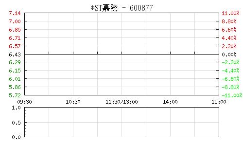 *ST嘉陵(600877)行情走势图