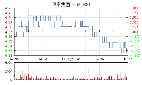 亚泰集团(600881)行情走势图