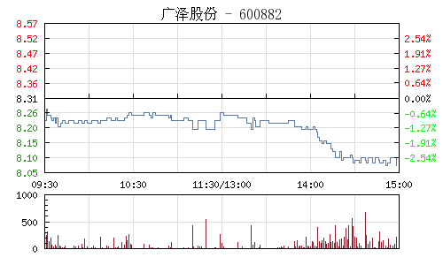 广泽股份(600882)行情走势图