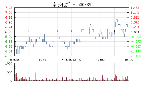 南京化纤(600889)行情走势图