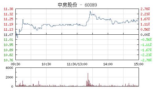 中房股份(600890)行情走势图
