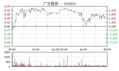 广日股份(600894)行情走势图