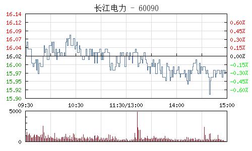 长江电力(600900)行情走势图
