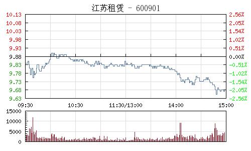 江苏租赁(600901)行情走势图