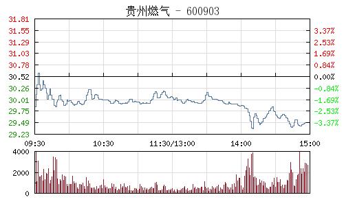贵州燃气(600903)行情走势图