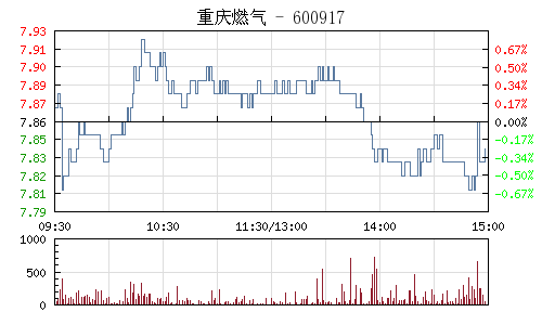 重庆燃气(600917)行情走势图