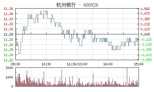 杭州银行(600926)行情走势图