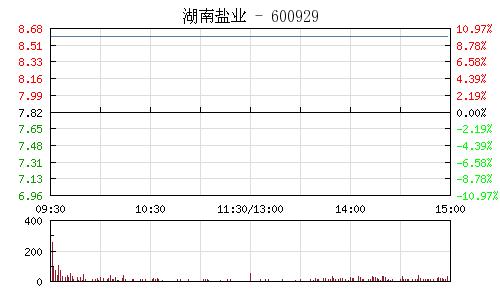 湖南盐业(600929)行情走势图