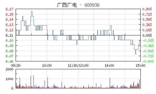广西广电(600936)行情走势图