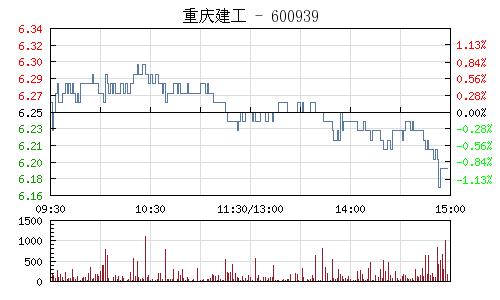 重庆建工(600939)行情走势图