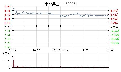 株冶集团(600961)行情走势图