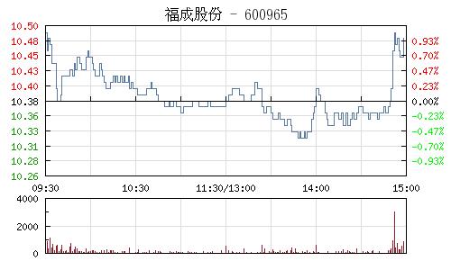 福成股份(600965)行情走势图