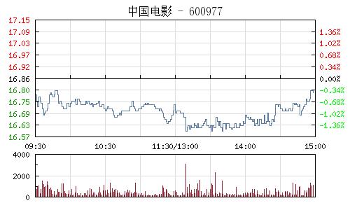 中国电影(600977)行情走势图