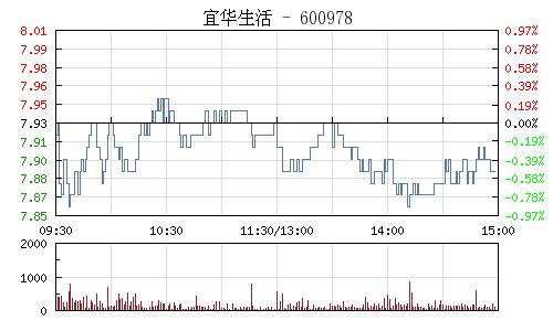 宜华生活(600978)行情走势图