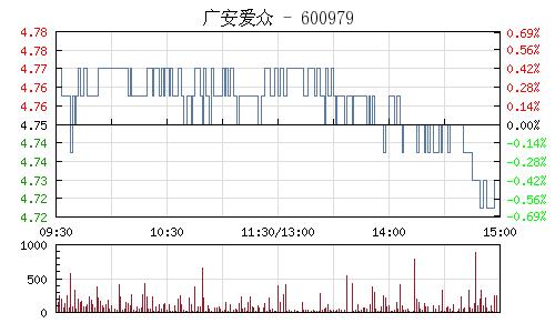 广安爱众(600979)行情走势图