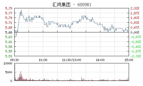 汇鸿集团(600981)行情走势图