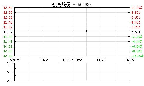 航民股份(600987)行情走势图