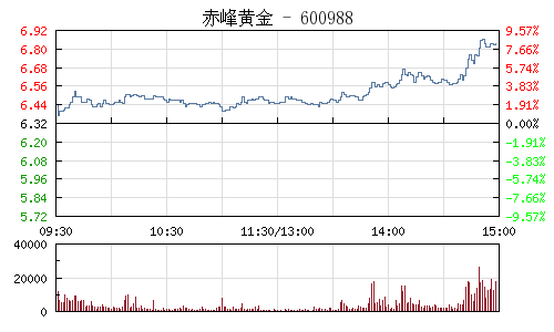 赤峰黄金(600988)行情走势图