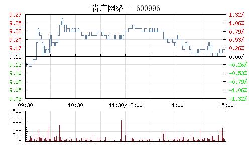 贵广网络(600996)行情走势图