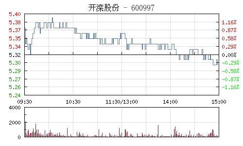 开滦股份(600997)行情走势图