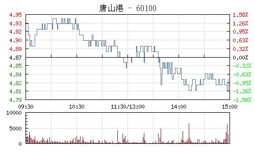 唐山港(601000)行情走势图