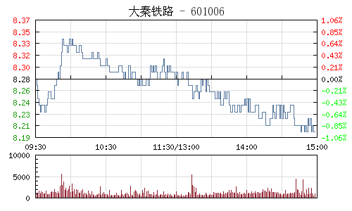 大秦铁路(601006)行情走势图