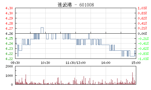 连云港(601008)行情走势图