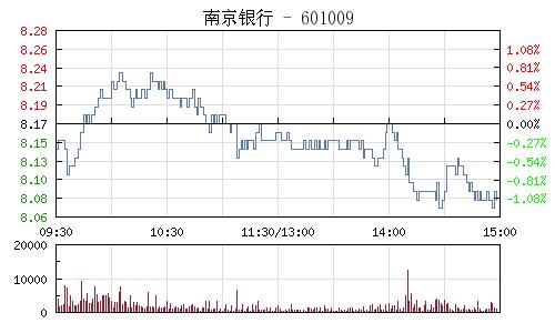 南京银行(601009)行情走势图
