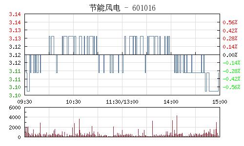 节能风电(601016)行情走势图