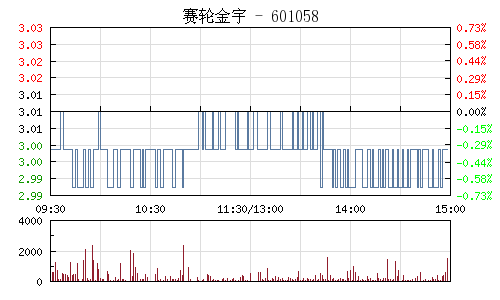 赛轮金宇(601058)行情走势图