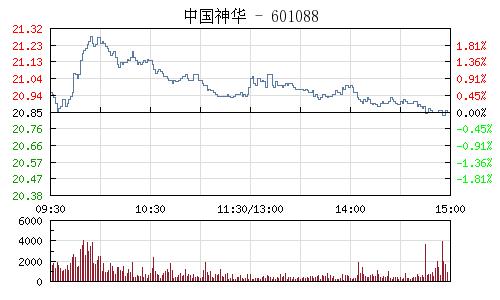 中国神华(601088)行情走势图
