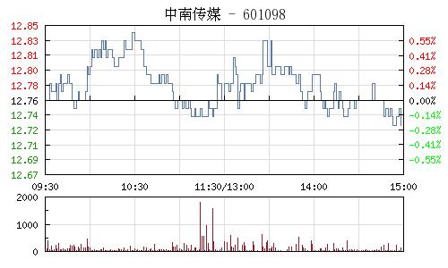 中南传媒(601098)行情走势图