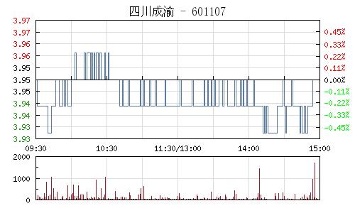 四川成渝(601107)行情走势图