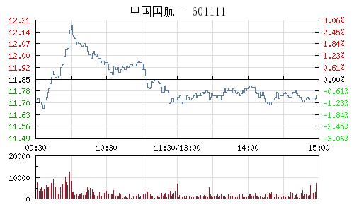 中国国航(601111)行情走势图