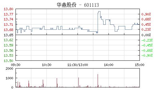 华鼎股份(601113)行情走势图