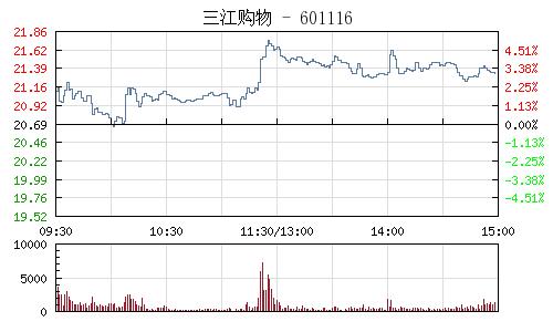 三江购物(601116)行情走势图
