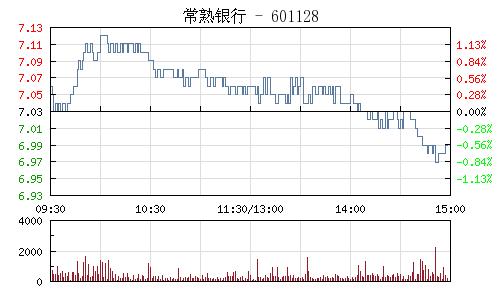 常熟银行(601128)行情走势图