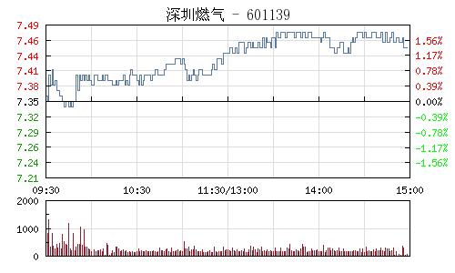 深圳燃气(601139)行情走势图